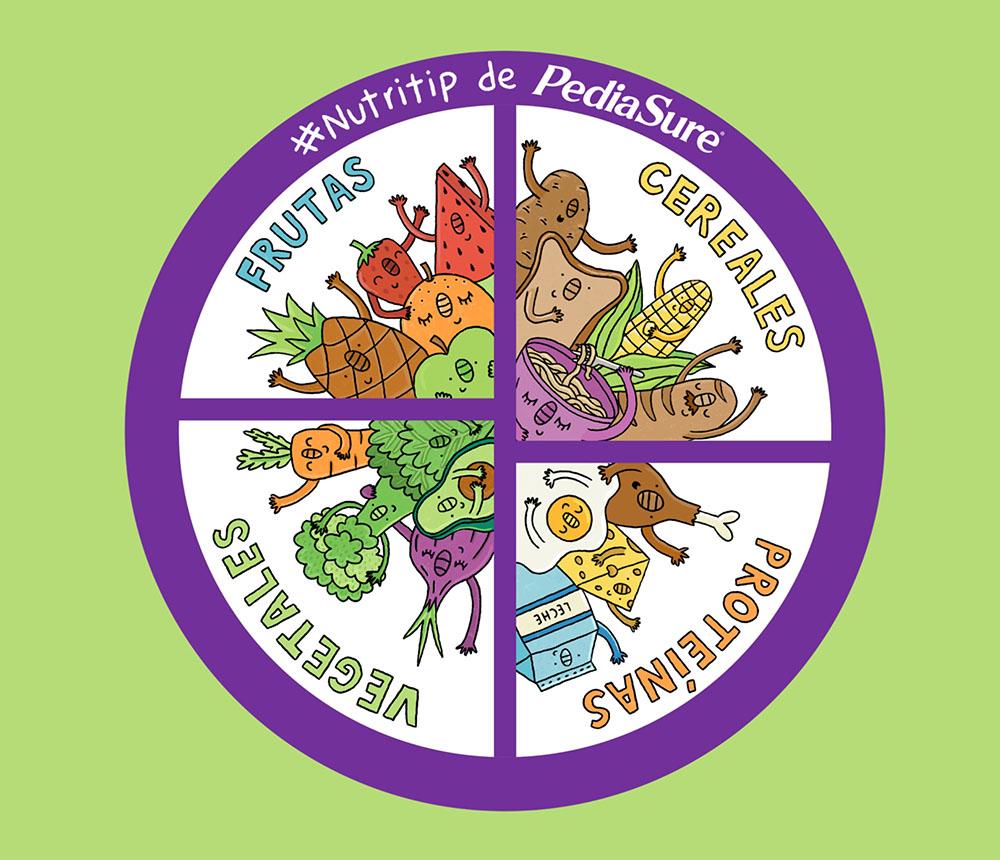 Pediasure: Plato nutricional